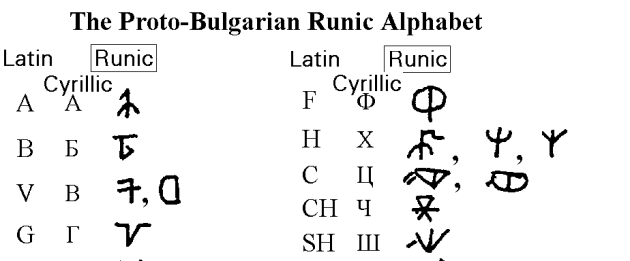 Proto-Bulgarian Runes. Wonder if they are supported in Unicode :)