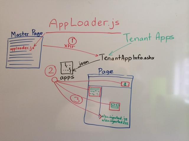 apploader-concept
