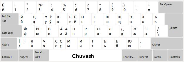 chuvash-xkb-kbd