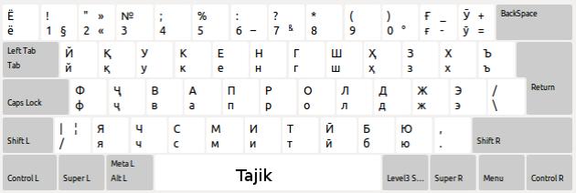 tajik-xkb-kbd