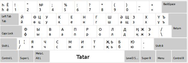 tatar-xkb-kbd