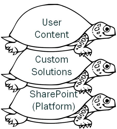 Tre lager av SharePoint som påverkar tillgänglighet.